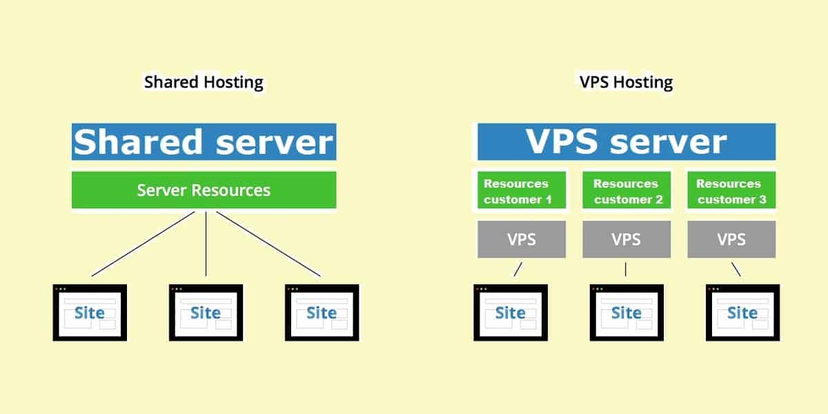 Which is better VPS or shared hosting?